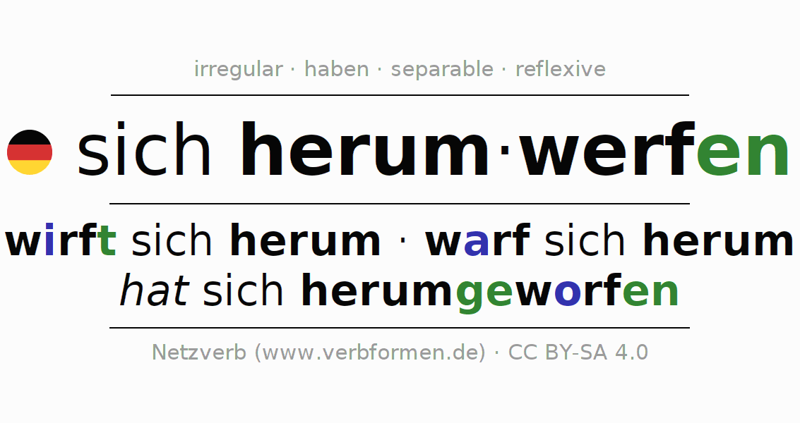 Entire conjugation of the German verb sich herumwerfen. All tenses are clearly represented in a table.