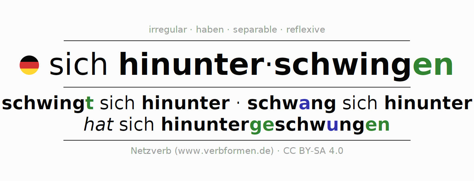 Entire conjugation of the German verb sich hinunterschwingen (hat). All tenses and modes are clearly represented in a table.