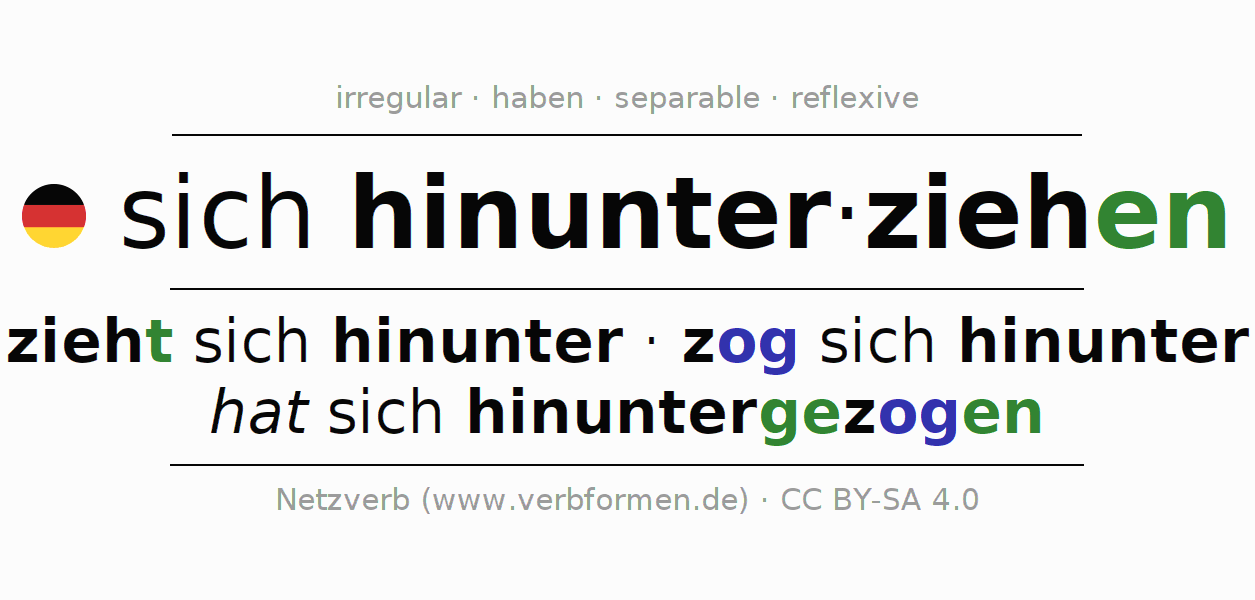 Entire conjugation of the German verb hinunterziehen (hat). All tenses and modes are clearly represented in a table.