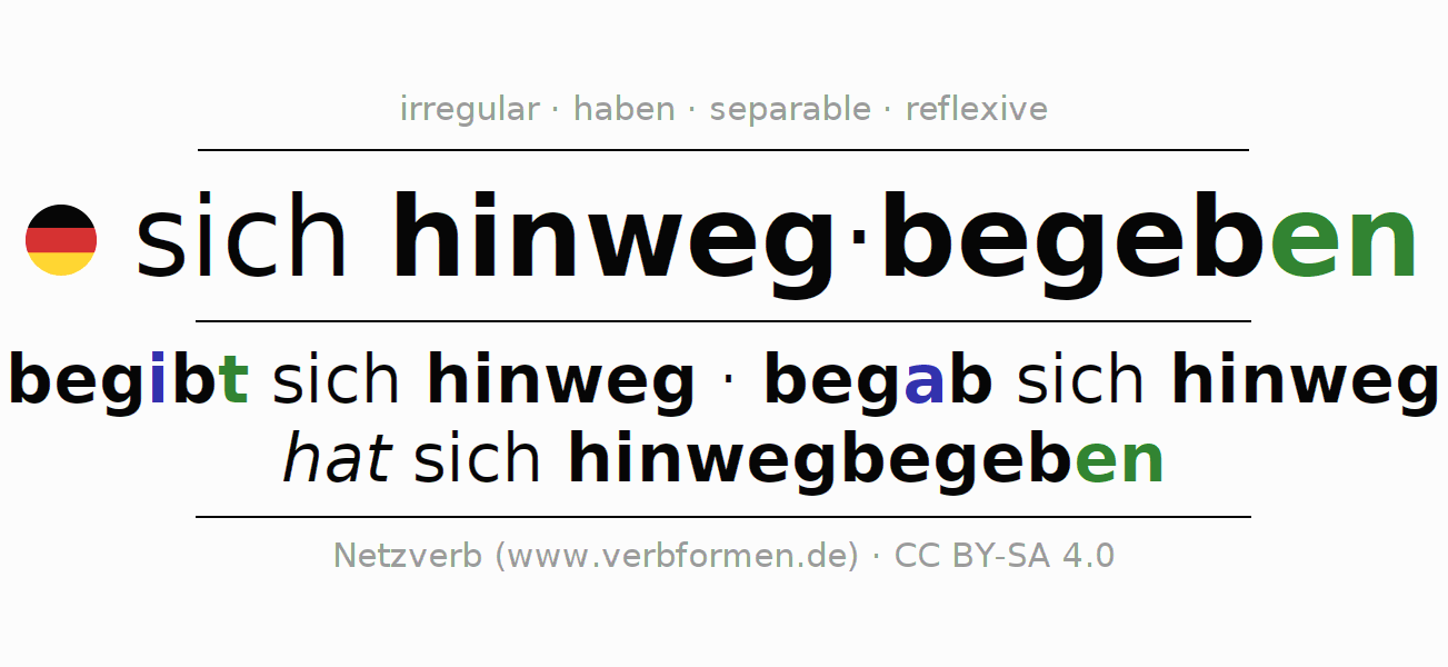 Entire conjugation of the German verb sich hinwegbegeben. All tenses and modes are clearly represented in a table.