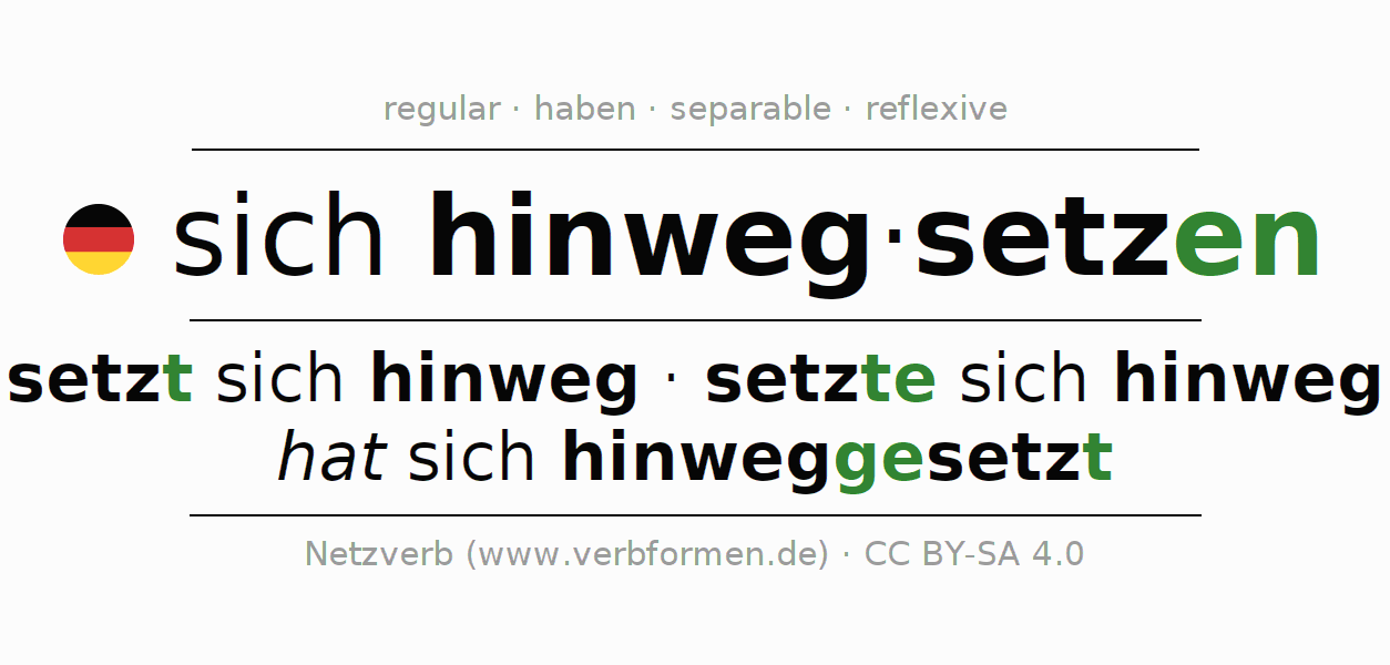 Entire conjugation of the German verb hinwegsetzen (hat). All tenses and modes are clearly represented in a table.