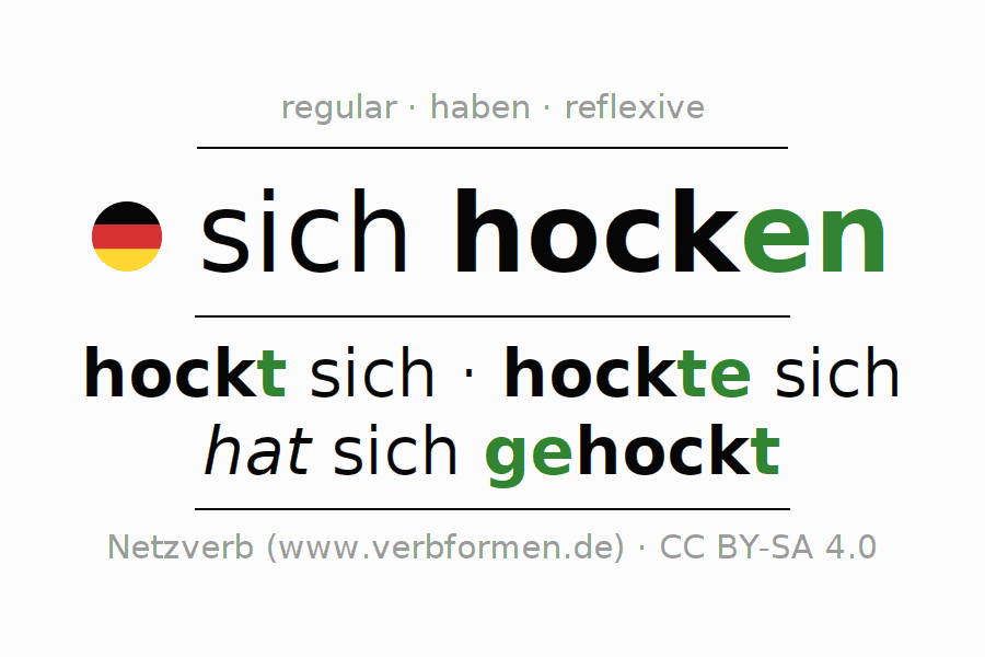 Entire conjugation of the German verb hocken (ist). All tenses are clearly represented in a table.