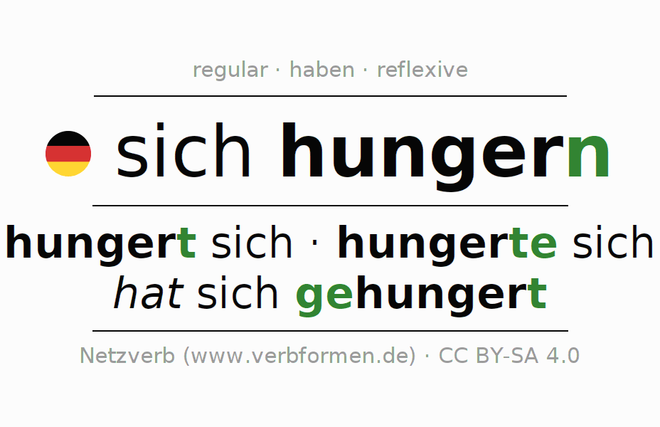 Entire conjugation of the German verb sich hungern. All tenses and modes are clearly represented in a table.