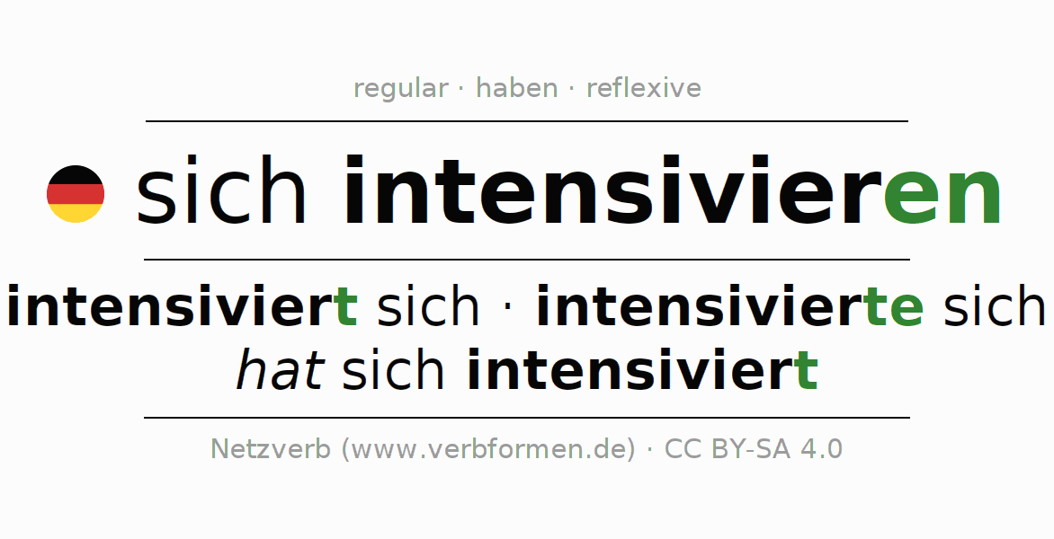 Entire conjugation of the German verb intensivieren. All tenses and modes are clearly represented in a table.