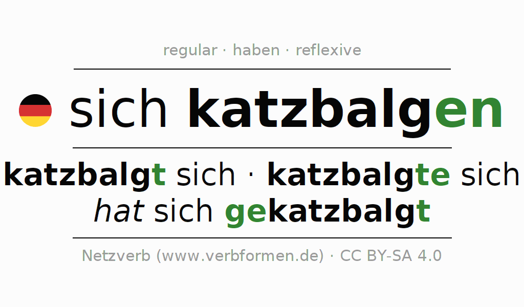 Entire conjugation of the German verb sich katzbalgen. All tenses and modes are clearly represented in a table.