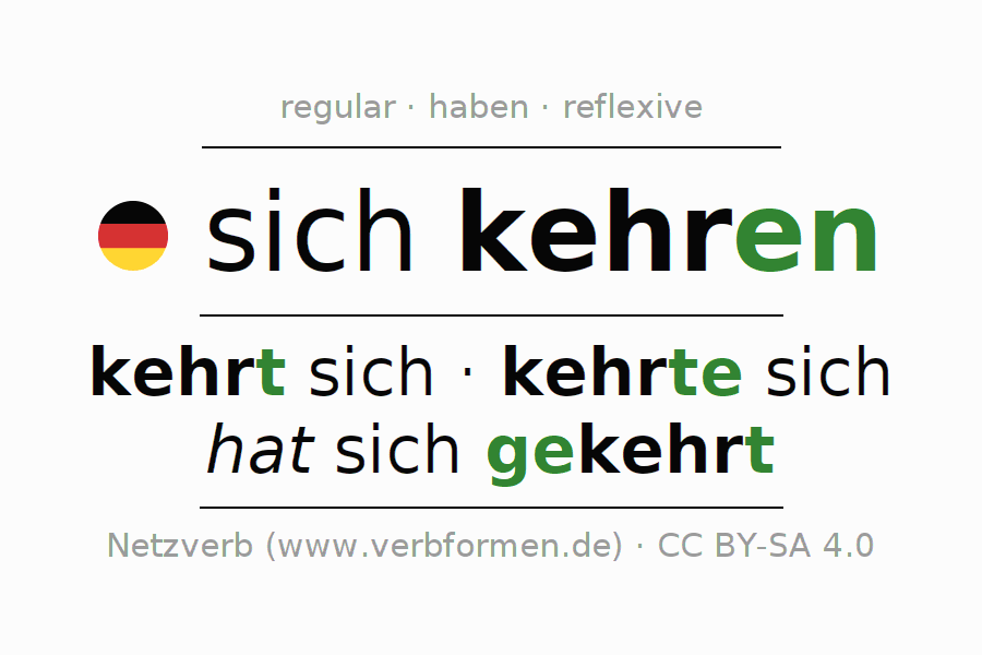 Entire conjugation of the German verb sich kehren (hat). All tenses are clearly represented in a table.