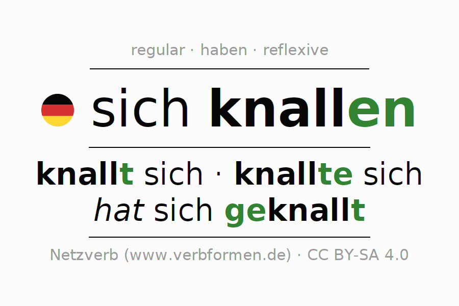 Entire conjugation of the German verb sich knallen (hat). All tenses are clearly represented in a table.