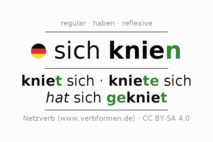 Entire conjugation of the German verb knien (hat). All tenses and modes are clearly represented in a table.