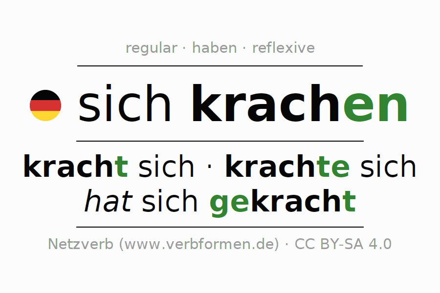 Entire conjugation of the German verb sich krachen (hat). All tenses are clearly represented in a table.