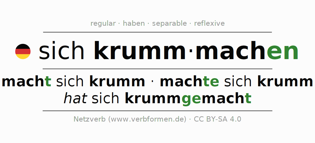 Entire conjugation of the German verb krummmachen. All tenses and modes are clearly represented in a table.