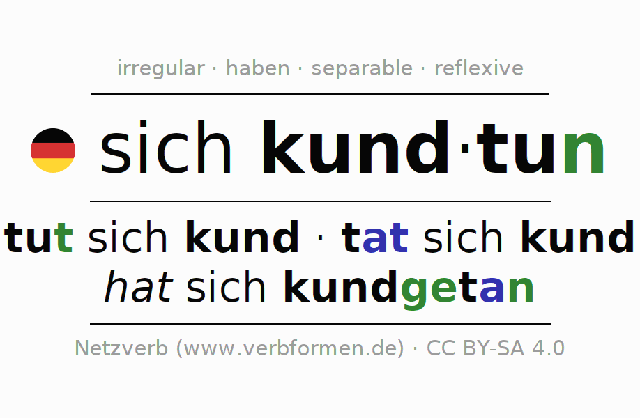 Entire conjugation of the German verb sich kundtun. All tenses are clearly represented in a table.