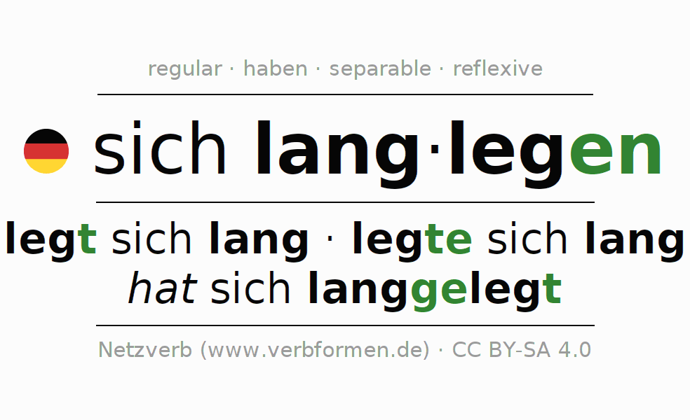 Entire conjugation of the German verb sich langlegen. All tenses and modes are clearly represented in a table.