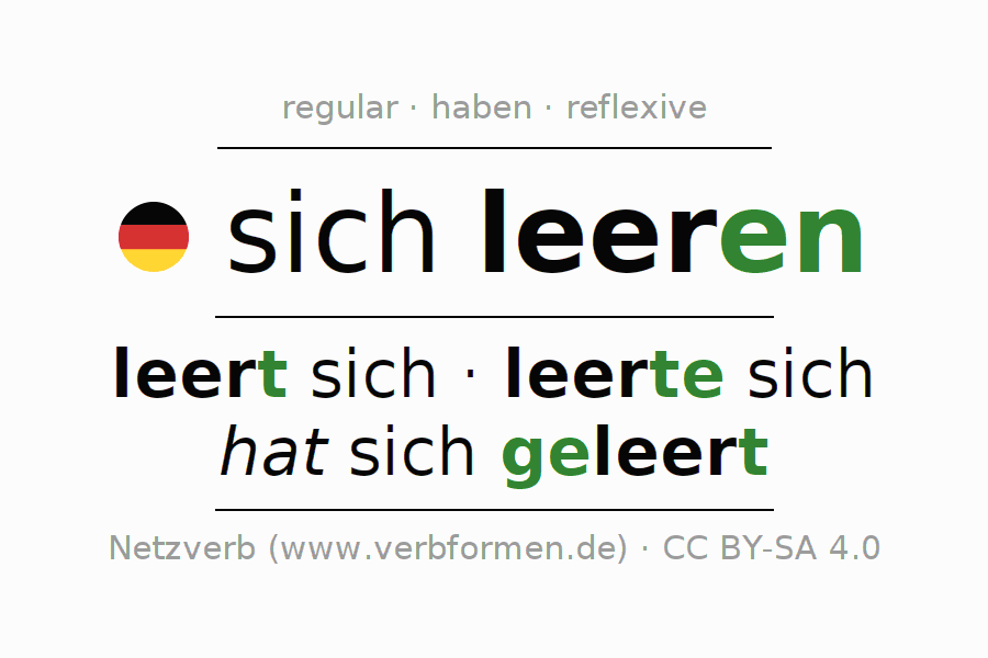 Entire conjugation of the German verb sich leeren. All tenses are clearly represented in a table.