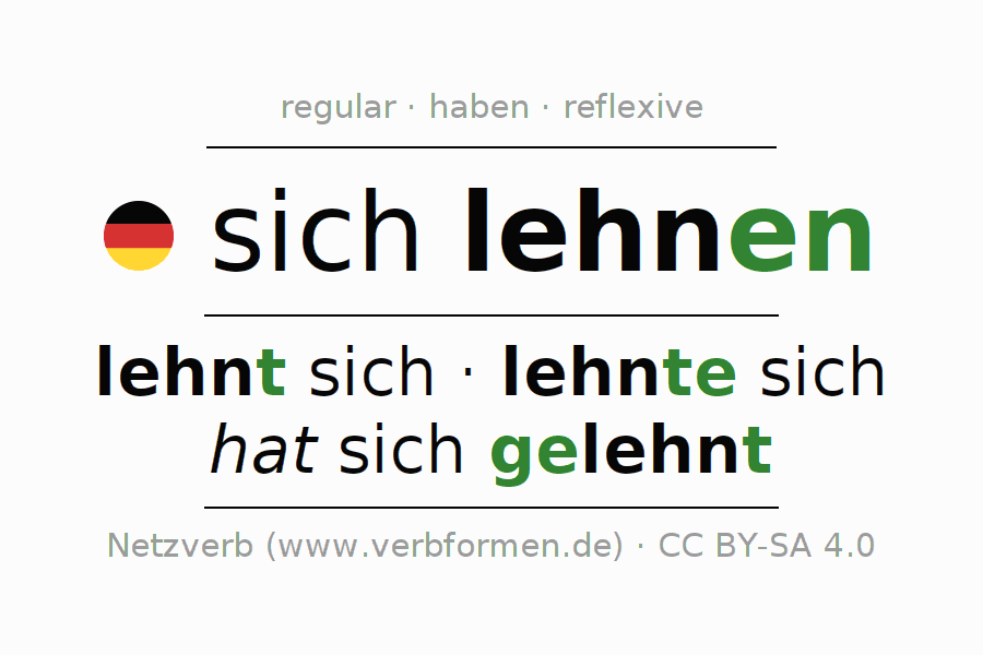 Entire conjugation of the German verb sich lehnen. All tenses are clearly represented in a table.