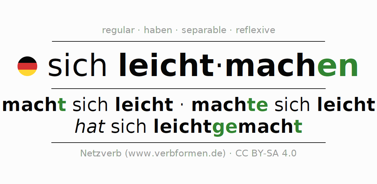 Entire conjugation of the German verb sich leichtmachen. All tenses and modes are clearly represented in a table.