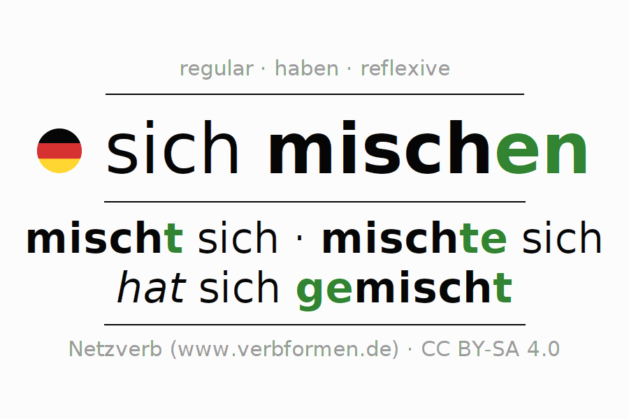 Entire conjugation of the German verb sich mischen. All tenses and modes are clearly represented in a table.