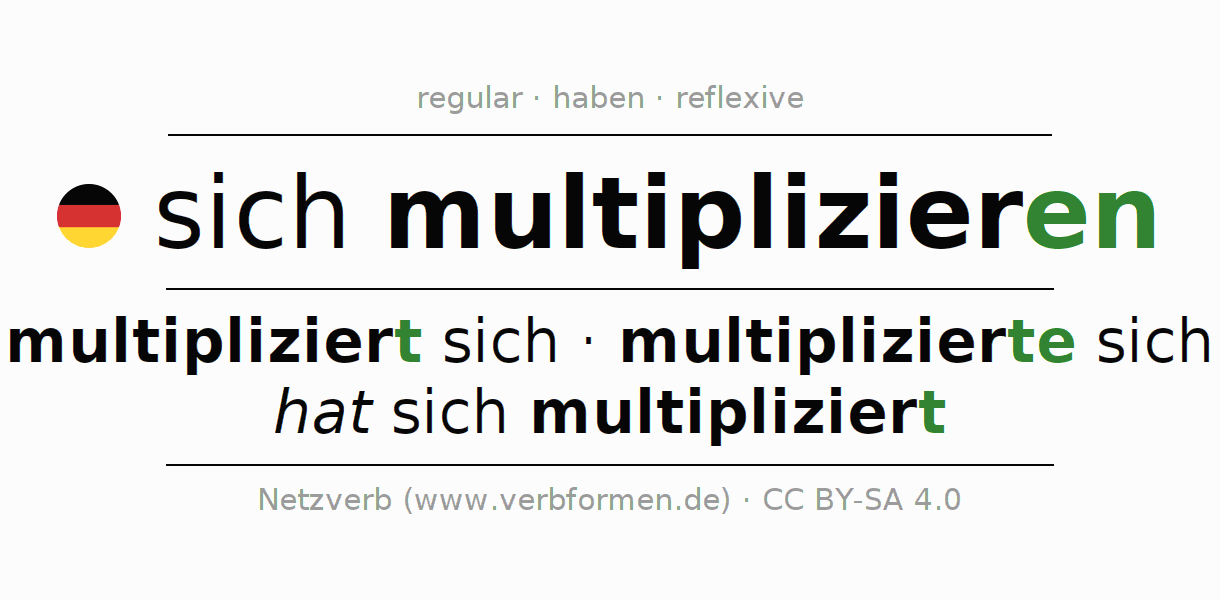 Entire conjugation of the German verb sich multiplizieren. All tenses are clearly represented in a table.
