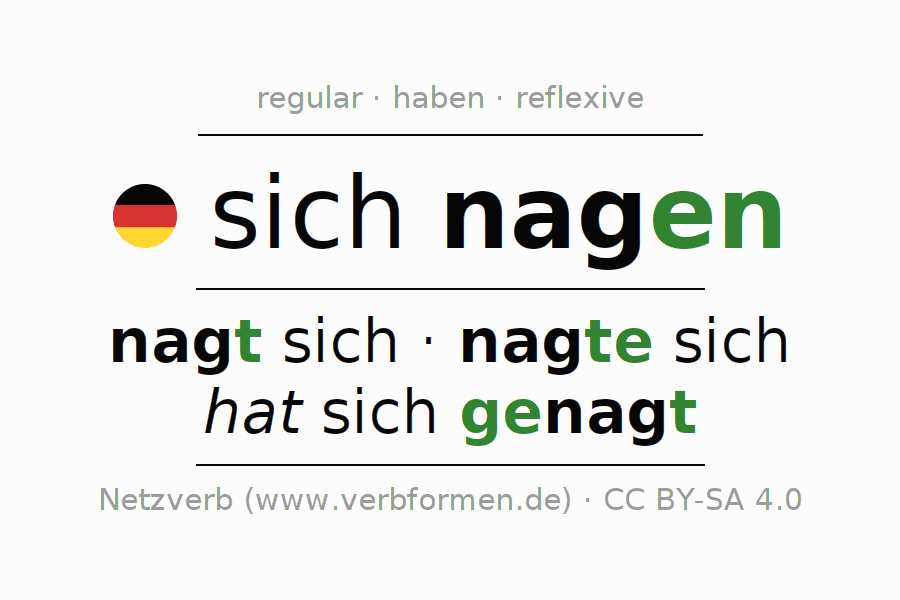 Entire conjugation of the German verb sich nagen. All tenses and modes are clearly represented in a table.