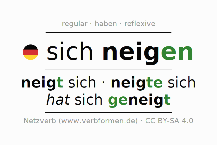 Entire conjugation of the German verb sich neigen. All tenses and modes are clearly represented in a table.