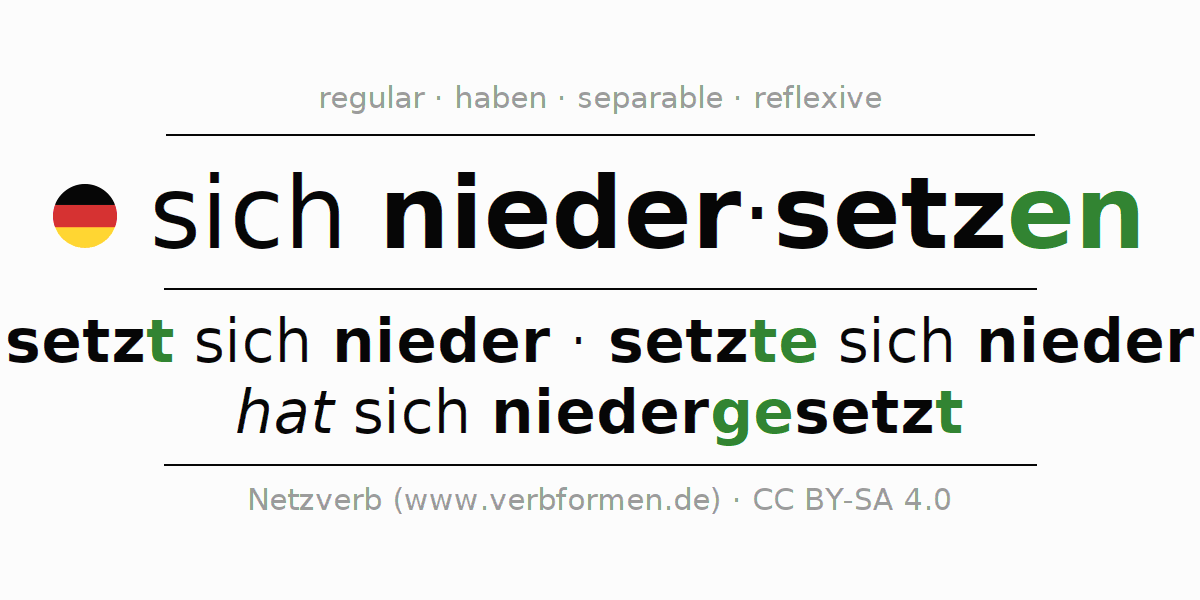 Entire conjugation of the German verb sich niedersetzen. All tenses and modes are clearly represented in a table.