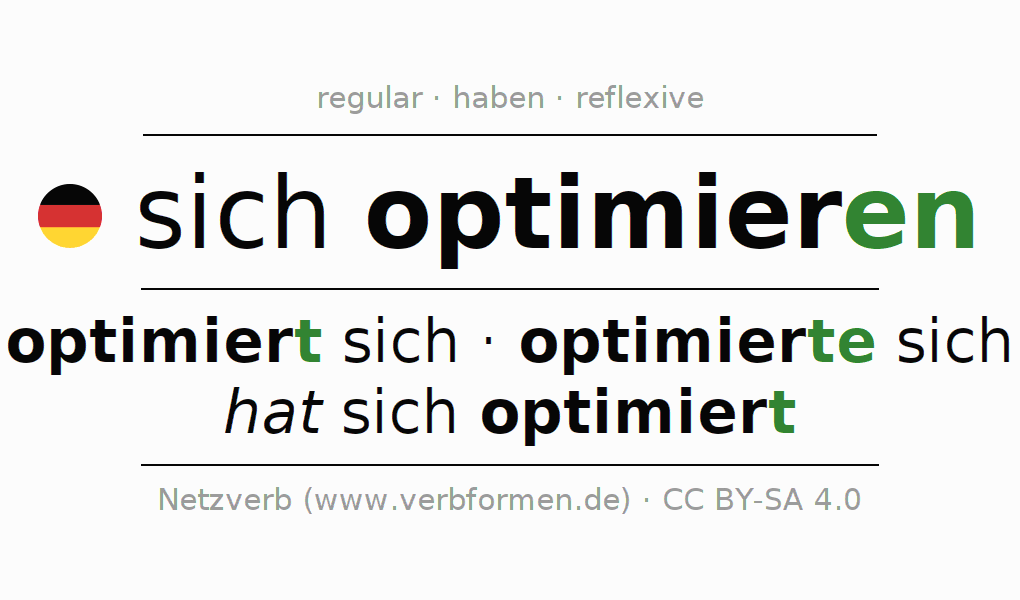 Entire conjugation of the German verb sich optimieren. All tenses and modes are clearly represented in a table.