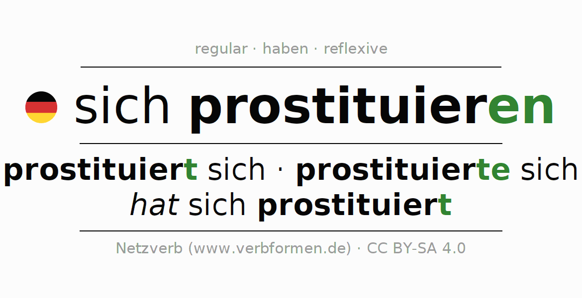 Entire conjugation of the German verb sich prostituieren. All tenses and modes are clearly represented in a table.