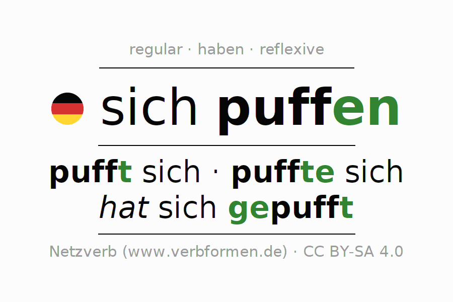 Entire conjugation of the German verb puffen (hat). All tenses and modes are clearly represented in a table.