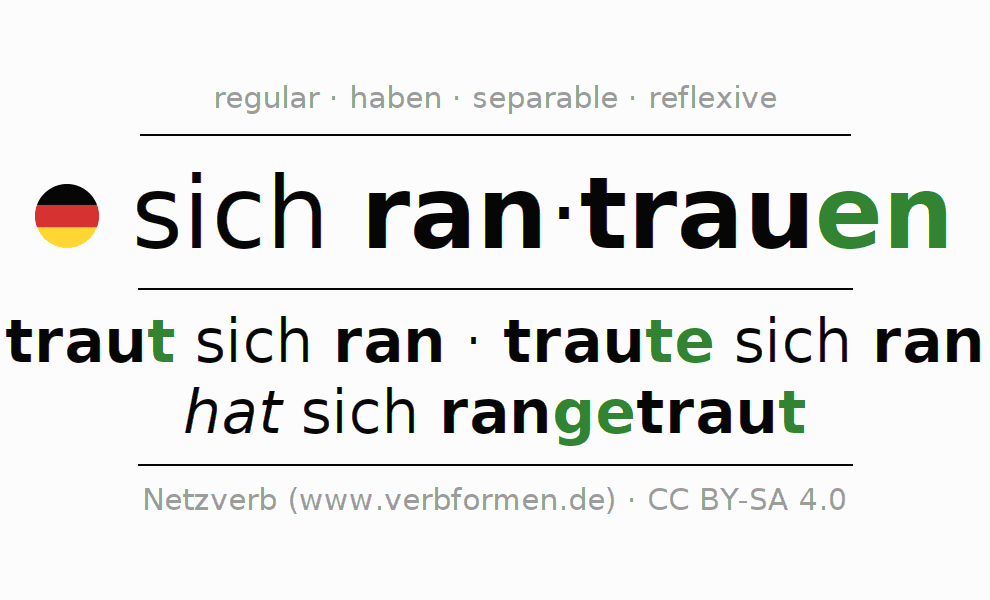 Entire conjugation of the German verb sich rantrauen. All tenses are clearly represented in a table.