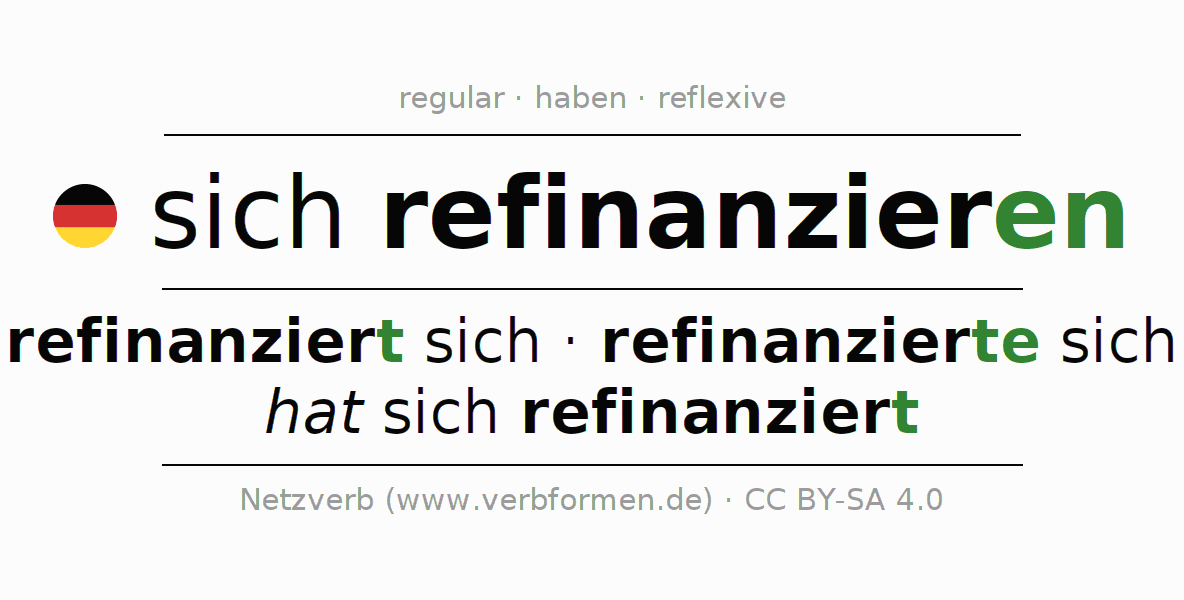 Entire conjugation of the German verb sich refinanzieren. All tenses and modes are clearly represented in a table.