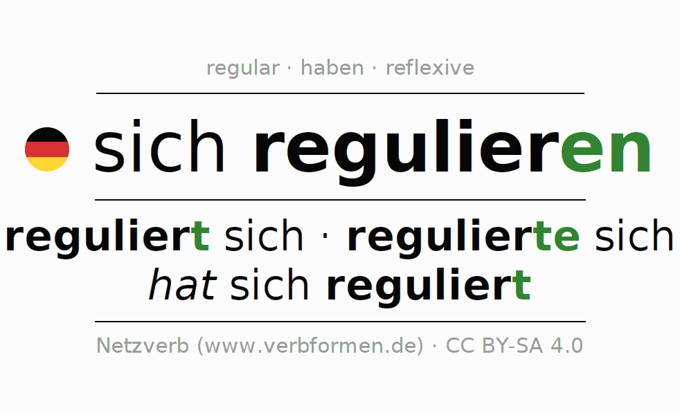 Entire conjugation of the German verb regulieren. All tenses and modes are clearly represented in a table.