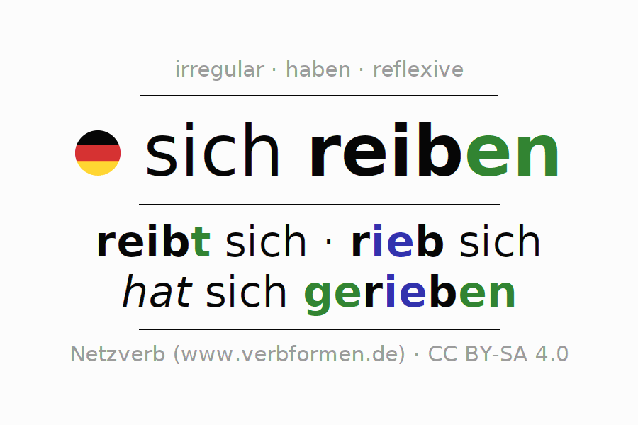 Entire conjugation of the German verb reiben. All tenses and modes are clearly represented in a table.