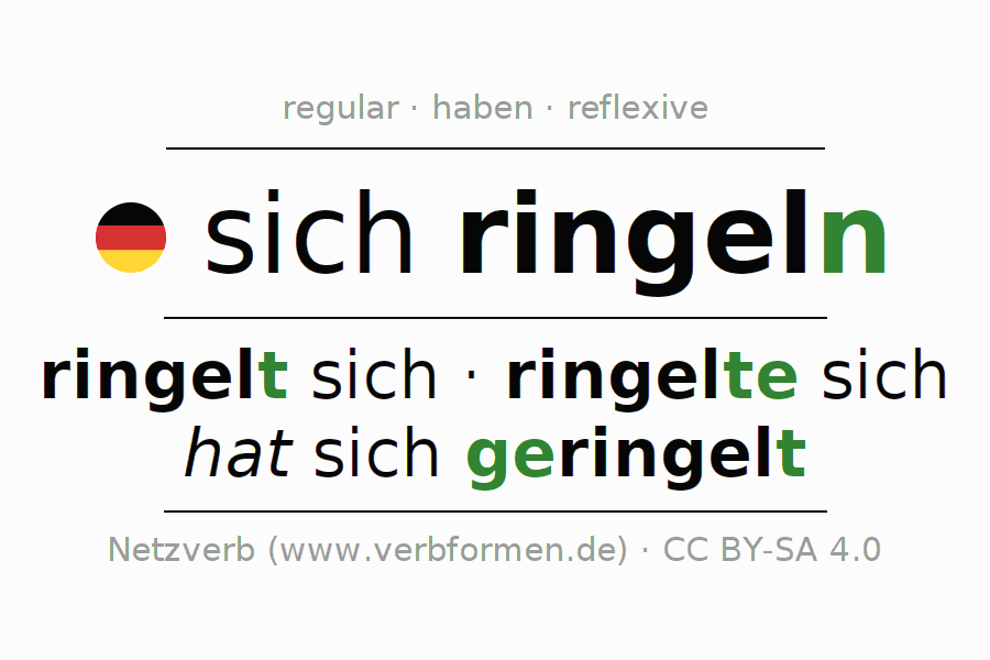 Entire conjugation of the German verb sich ringeln. All tenses are clearly represented in a table.