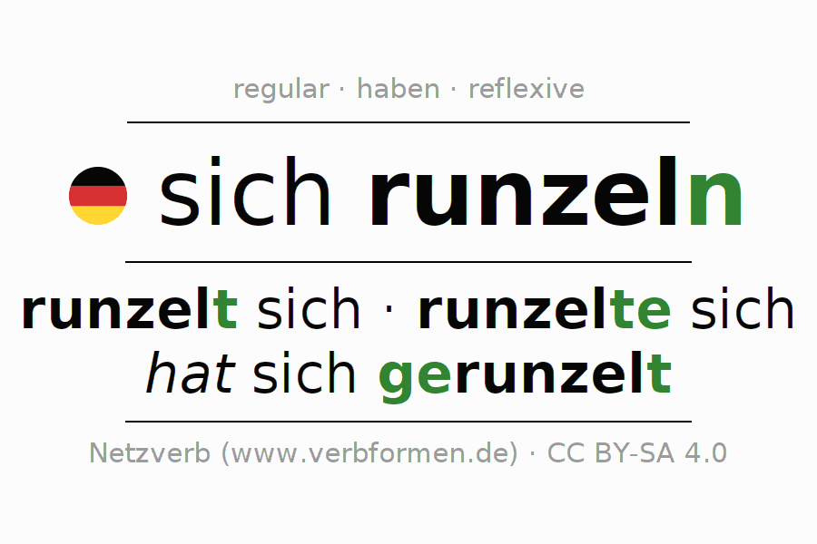 Entire conjugation of the German verb sich runzeln. All tenses and modes are clearly represented in a table.