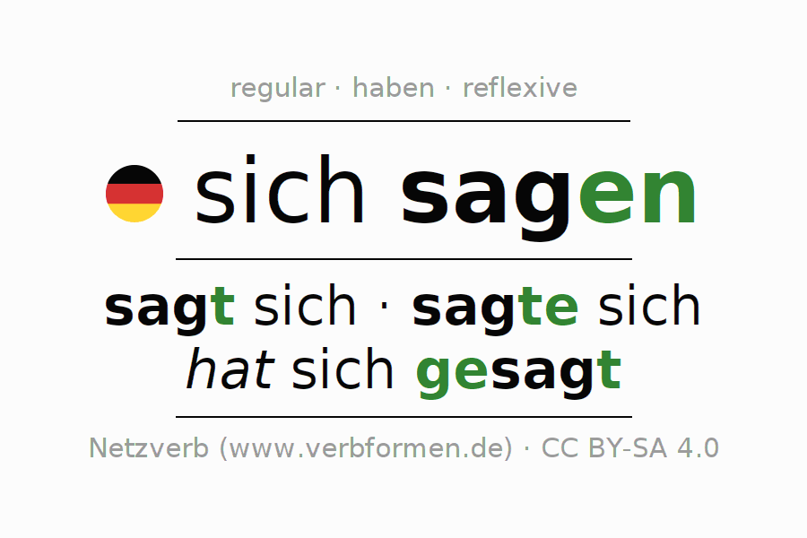 Entire conjugation of the German verb sich sagen. All tenses and modes are clearly represented in a table.