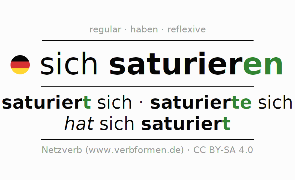 Entire conjugation of the German verb sich saturieren. All tenses and modes are clearly represented in a table.