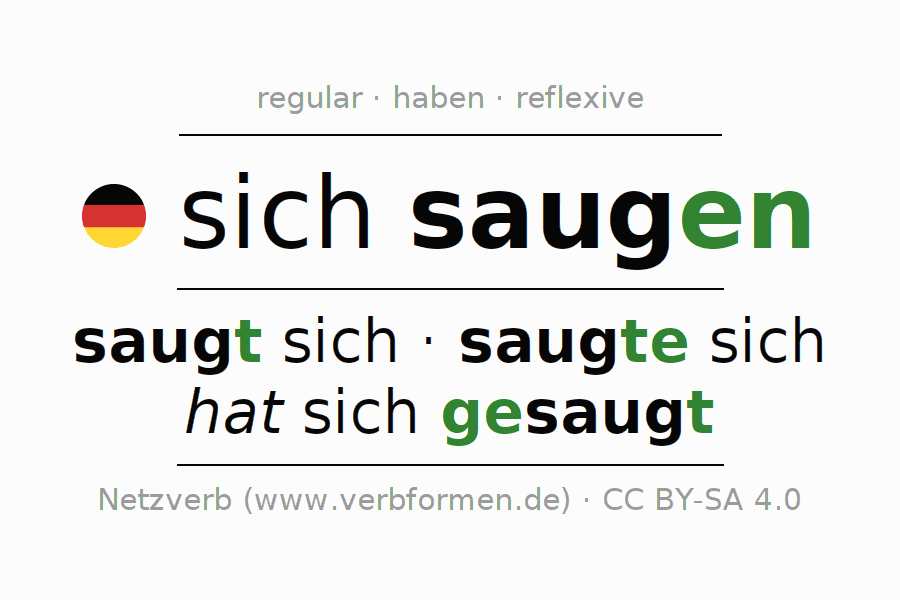 Conjugation of German verb sich saugen (regelm)