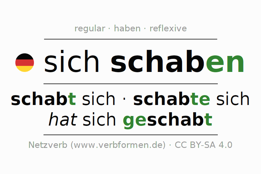 Entire conjugation of the German verb schaben. All tenses and modes are clearly represented in a table.