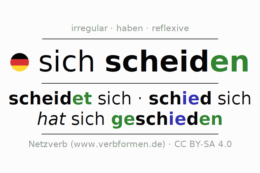 Entire conjugation of the German verb scheiden (ist). All tenses and modes are clearly represented in a table.