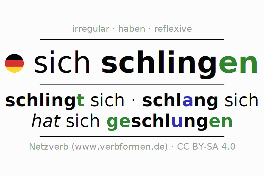 Entire conjugation of the German verb sich schlingen. All tenses are clearly represented in a table.