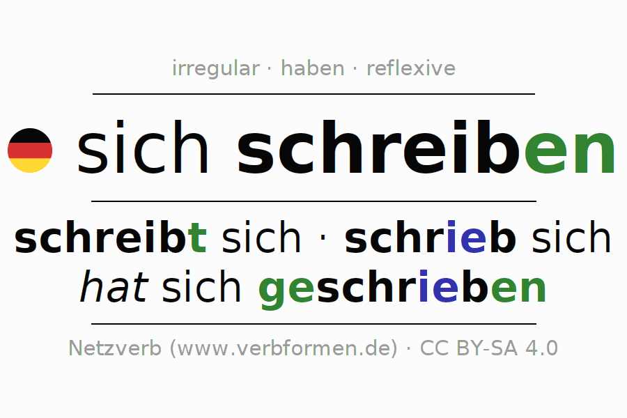 Entire conjugation of the German verb sich schreiben. All tenses and modes are clearly represented in a table.
