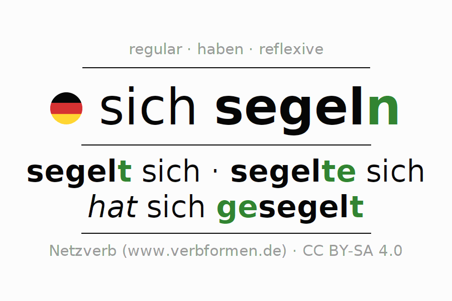 Entire conjugation of the German verb segeln (hat). All tenses and modes are clearly represented in a table.
