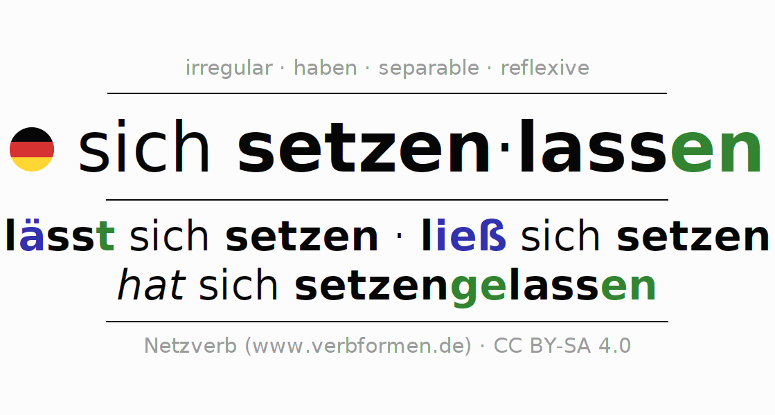 Entire conjugation of the German verb sich setzenlassen. All tenses and modes are clearly represented in a table.