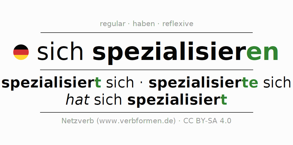 Entire conjugation of the German verb sich spezialisieren. All tenses and modes are clearly represented in a table.