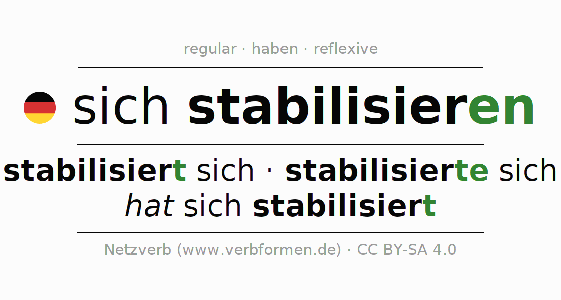 Entire conjugation of the German verb sich stabilisieren. All tenses and modes are clearly represented in a table.