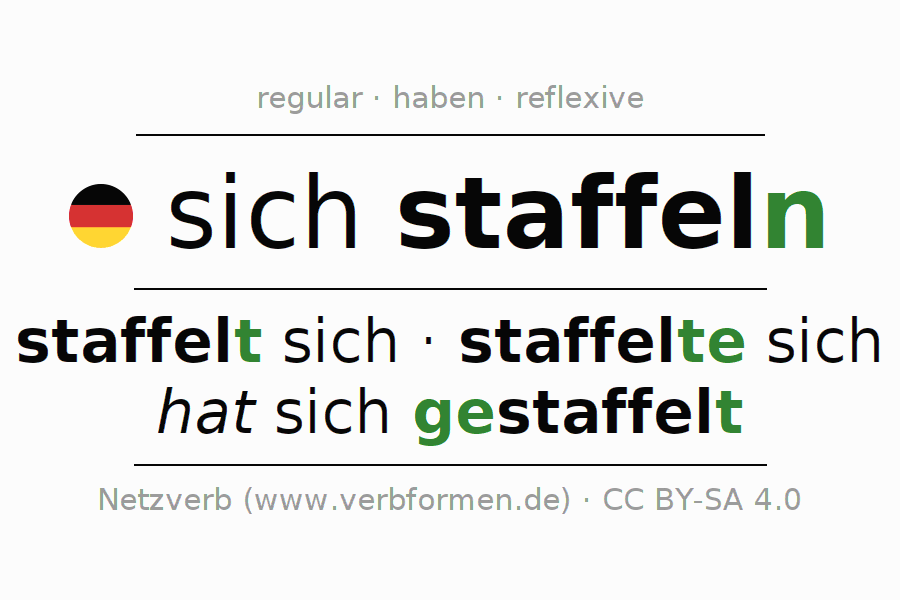 Entire conjugation of the German verb staffeln. All tenses and modes are clearly represented in a table.