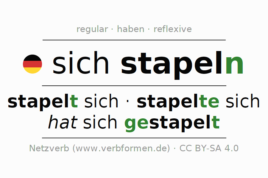 Entire conjugation of the German verb sich stapeln. All tenses and modes are clearly represented in a table.