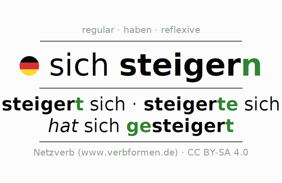 Entire conjugation of the German verb steigern. All tenses and modes are clearly represented in a table.