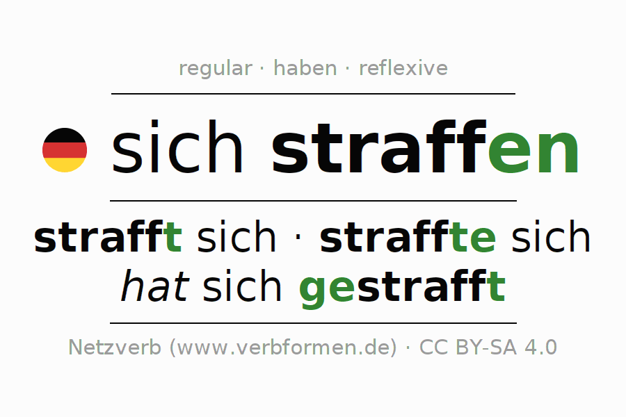 Entire conjugation of the German verb sich straffen. All tenses are clearly represented in a table.