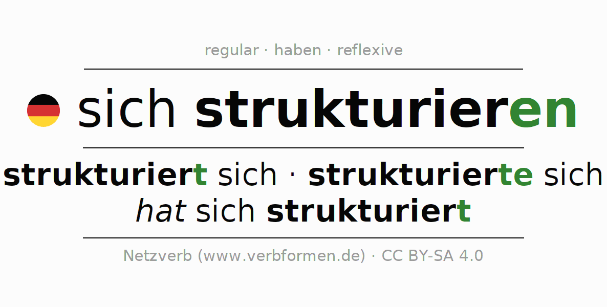 Entire conjugation of the German verb sich strukturieren. All tenses are clearly represented in a table.