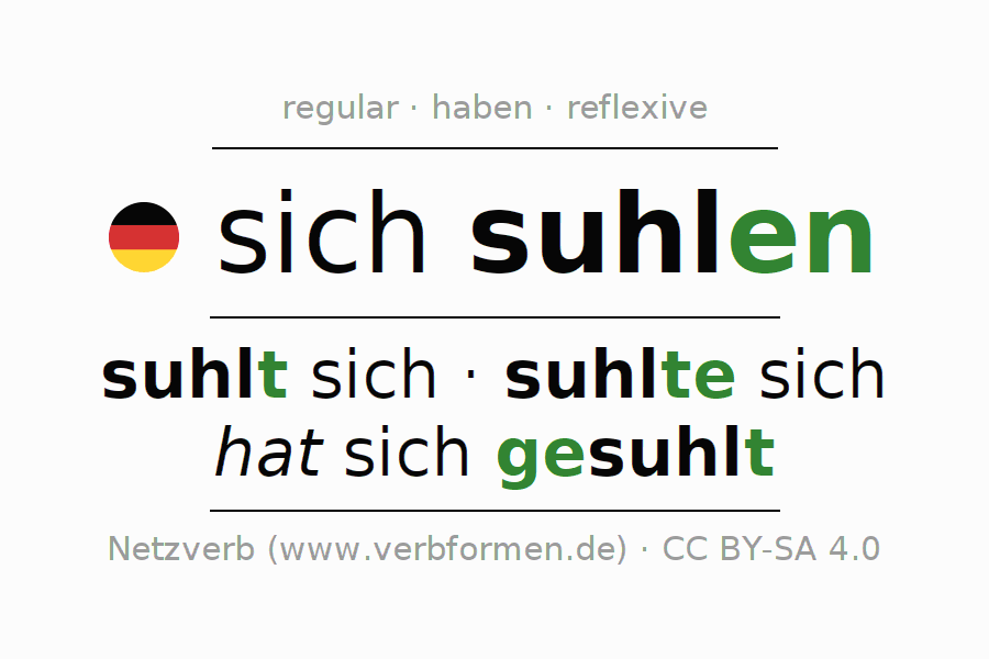 Entire conjugation of the German verb sich suhlen. All tenses and modes are clearly represented in a table.